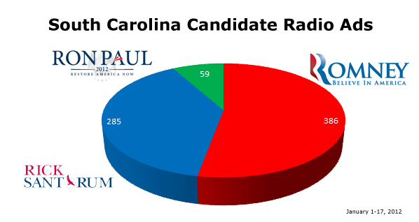 South Carolina Candidate Radio Ads