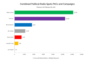 Combined Political Radio Spots PACs and Campaigns: Feb. 1-28, 2016