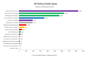All Political Radio Spots: Feb. 1-28, 2016
