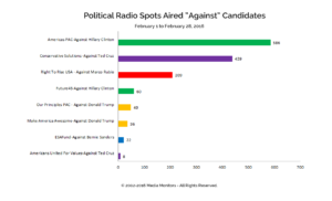 "Political Radio Spots AIred ""Against"" Candidates: Feb. 1-28, 2016"