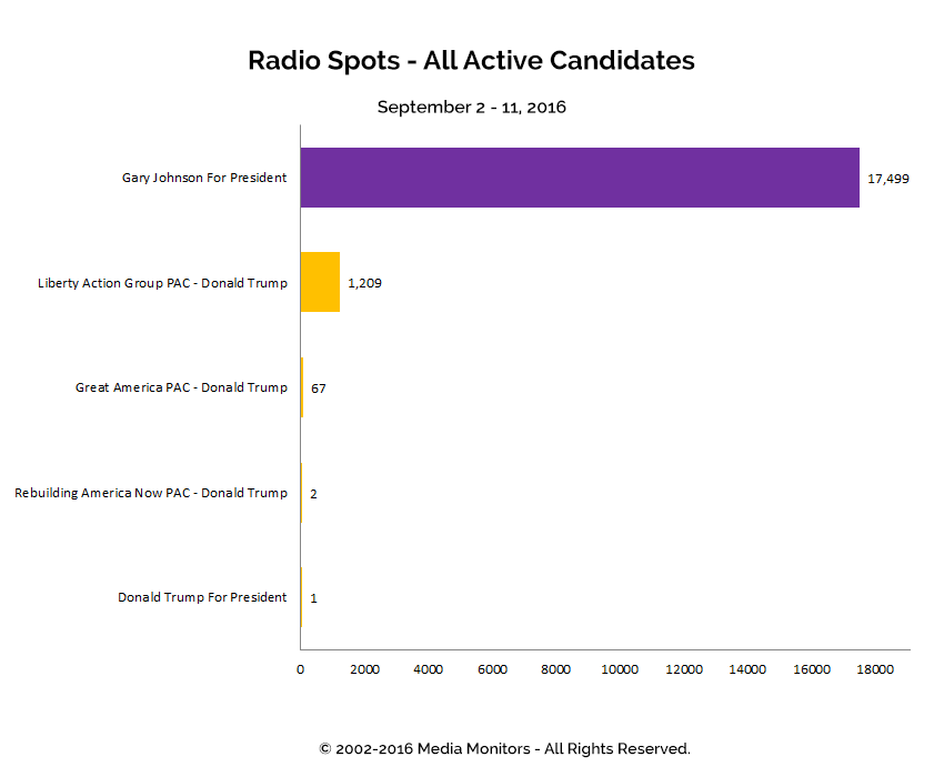 Radio Spots - All Active Candidates: Sept 2 - 11, 2016