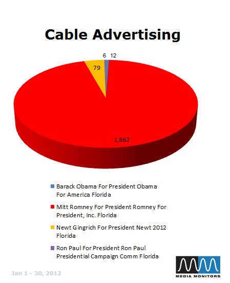 Cable Advertising