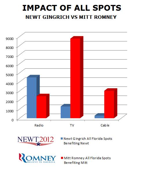Impact of All Spots: Newt Gingrich vs. Mitt Romney