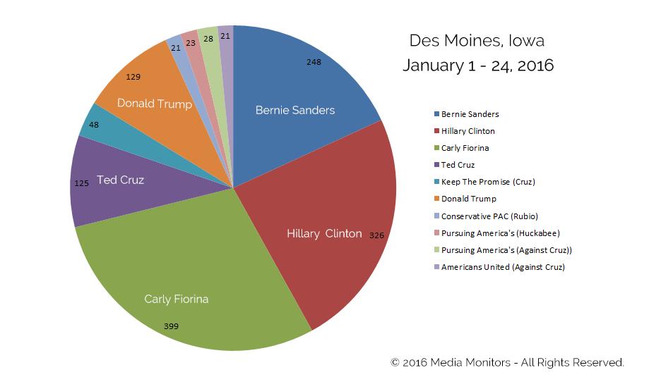 Political Radio Ads - Des Moines, IA