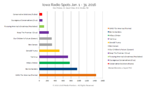 Iowa Radio Spots Jan. 1-31, 2016