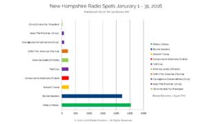 New Hampshire Radio Spots Jan. 1-31, 2016