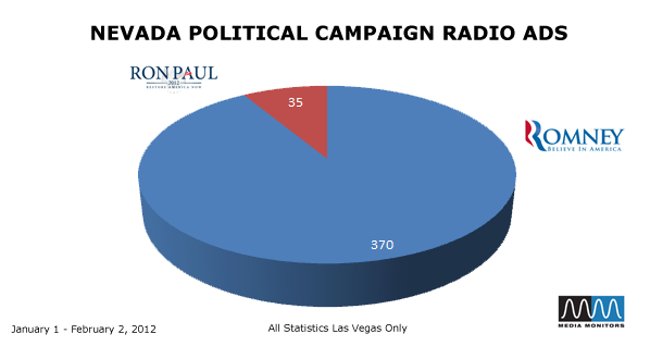 Nevada Political Compaign Radio Ads