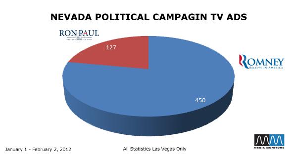 Nevada Political Compaign TV Ads