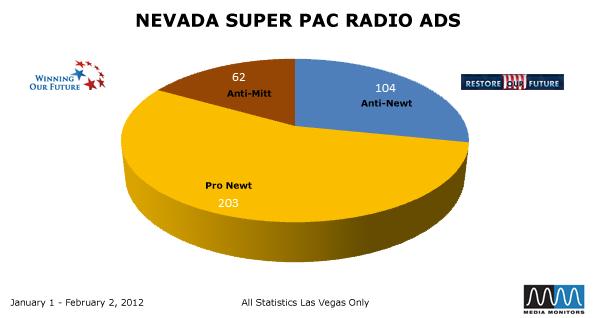 Nevada Super PAC Radio Ads