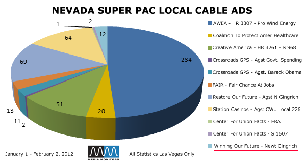 Nevada Super PAC Local Cable Ads
