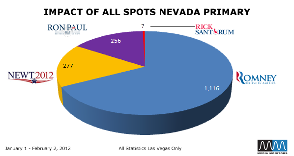 Impact of All Spots Nevada Primary