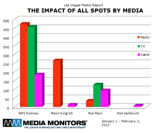 Impact of All Spots by Media