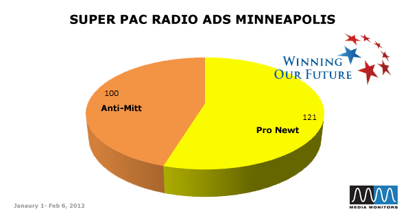 Super PAC Radio Ads Minneapolis