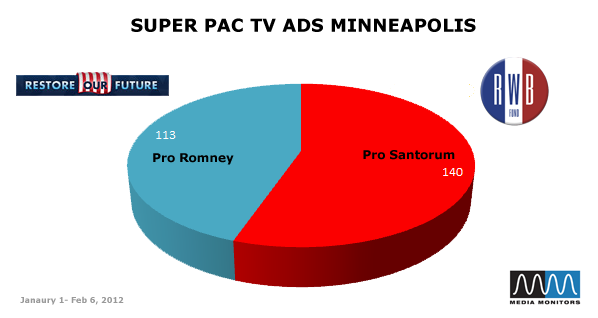 Super PAC TV Ads Minneapolis
