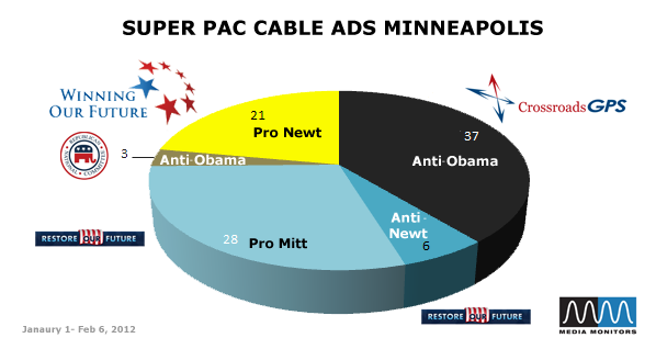 Super PAC Cable Ads Minneapolis