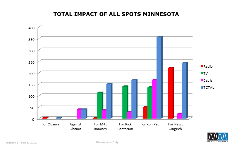 Total Impact of All Spots Minnesota