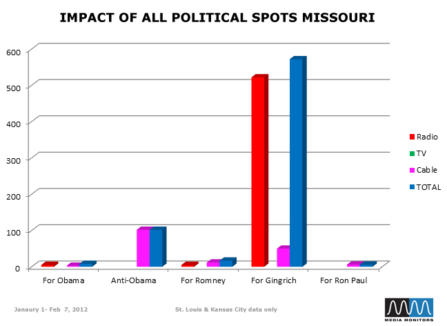 Impact of All Political Spots Missouri