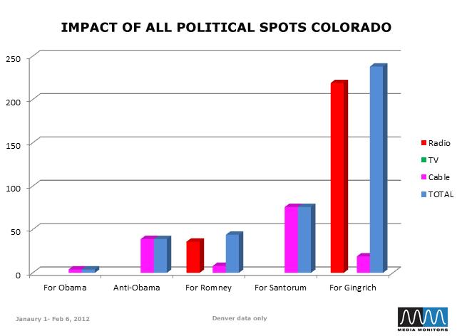 Impact of All Political Spots Colorado