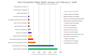 New Hampshire Radio Spots Jan. 1-Feb. 7, 2016