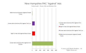 """New Hampshire PAC """"Against"""" Ads"""