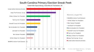 South Carolina Primary Election Sneak Peek
