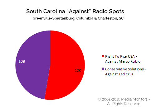 "South Carolina ""Against"" Radio Spots"