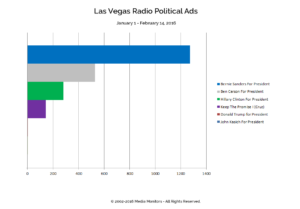 Las Vegas Radio Political Ads: Jan. 1-Feb.14, 2016