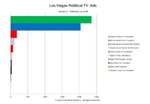 Las Vegas Political TV Ads: Jan. 1-Feb.14, 2016