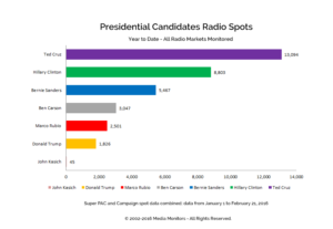 Presidential Candidates Radio Spots