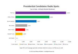 Presidential Candidates Radio Spots