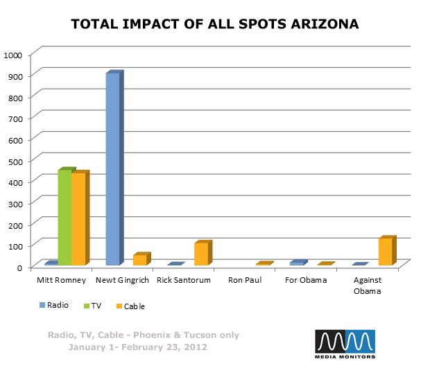 Total Impact of All Spots Arizona