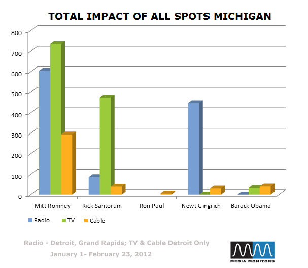 Total Impact of All Spots Michigan