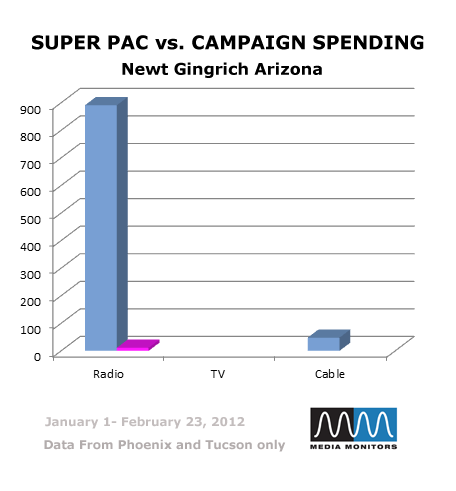 Super PAC vs. Campaign Spending: Newt Gingrich Arizona