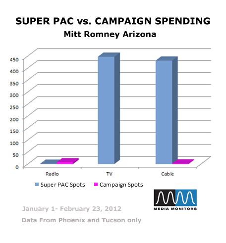 Super PAC vs. Campaign Spending: Mitt Romney Arizona