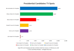 Presidential Candidates TV Spots