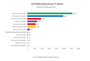 All Political Broadcast TV Spots: Feb. 1-28 2016