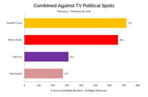 Combined Against TV Political Spots: Feb. 1-28 2016
