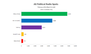 All Political Radio Spots: Feb. 26-Mar.6, 2016