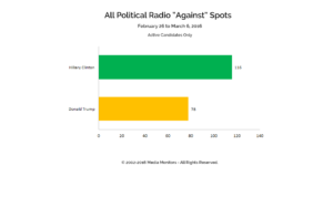 "All Political Radio ""Against"" Spots: Feb. 26-Mar.6, 2016"