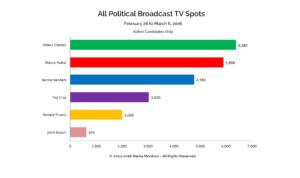 All Political Broadcast TV Spots: Feb. 26-Mar. 6, 2016