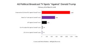"""All Political Broadcast TV Spots """"Against"""" Donald Trump: Feb. 26-Mar. 6, 2016"""