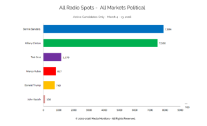 All Radio Spots - All Markets Political: Active Candidates Only Mar. 4-13, 2016