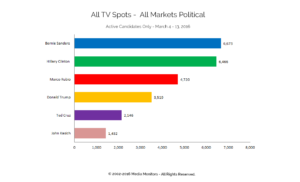 All TV Spots - All Markets Political: Active Candidates Only - Mar. 4-13, 2016