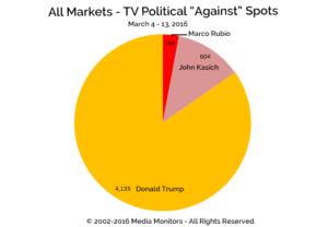"All Markets - TV Political ""Against"" Spots: Mar. 4-13, 2016"