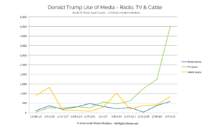 Donald Trump Use of Media - Radio, TV & Cable