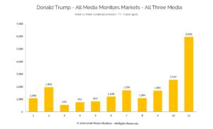 Donald Trump - All Media Monitors Markets - All Three Media
