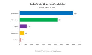 Radio Spots All Active Candidates: Mar. 11-20, 2016