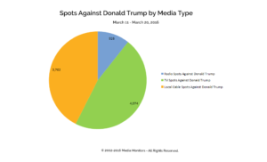 Spots Against Donald Trump by Media Type: Mar. 11-20, 2016