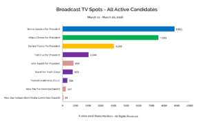 Broadcast TV Spots - All Active Candidates: Mar. 11-20, 2016