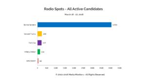 Radio Spots - All Active Candidates: Mar. 18-27, 2016
